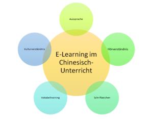 Eine Grafik zur Visualisierung des E-Learning-Prinzips.